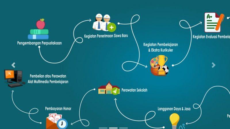 Cara CEK JUKNIS BOS TAHUN 2021-2022